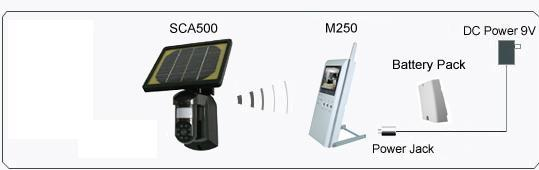 Solar Wireless Camera & LCD Display System